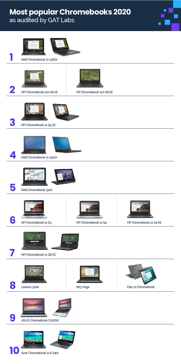 Most popular Chromebooks for schools